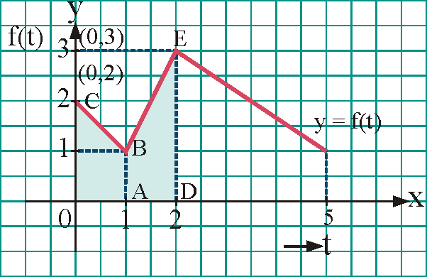 Consider the graph of a function\('f'\)as shown.  Let\(g(x)=\int\limits_0^xf(t)\,dt\).