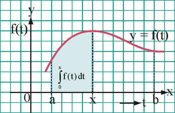 Function expressed through Integral having Variable as